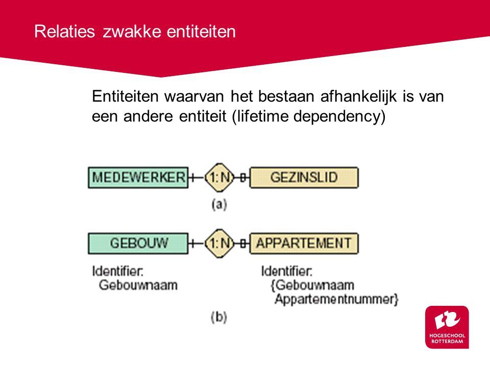 Entiteiten waarvan het bestaan afhankelijk is van een andere entiteit (lifetime dependency) Relaties zwakke entiteiten