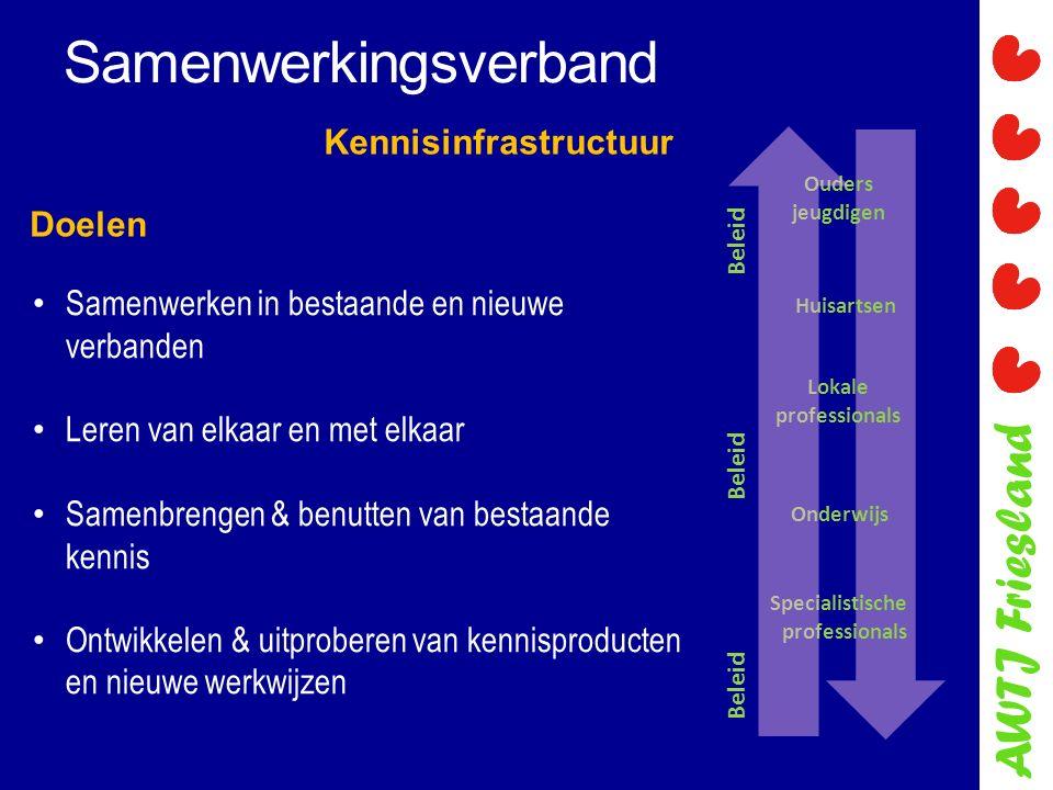 AWTJ Friesland Samenwerkingsverband Kennisinfrastructuur Samenwerken in bestaande en nieuwe verbanden Leren van elkaar en met elkaar Samenbrengen & benutten van bestaande kennis Ontwikkelen & uitproberen van kennisproducten en nieuwe werkwijzen Ouders jeugdigen Huisartsen Lokale professionals Onderwijs Specialistische professionals Beleid Beleid Beleid Doelen
