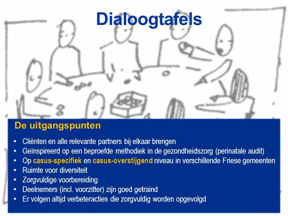 Dialoogtafels Cliënten en alle relevante partners bij elkaar brengen Geïnspireerd op een beproefde methodiek in de gezondheidszorg (perinatale audit) Op casus-specifiek en casus-overstijgend niveau in verschillende Friese gemeenten Ruimte voor diversiteit Zorgvuldige voorbereiding Deelnemers (incl.