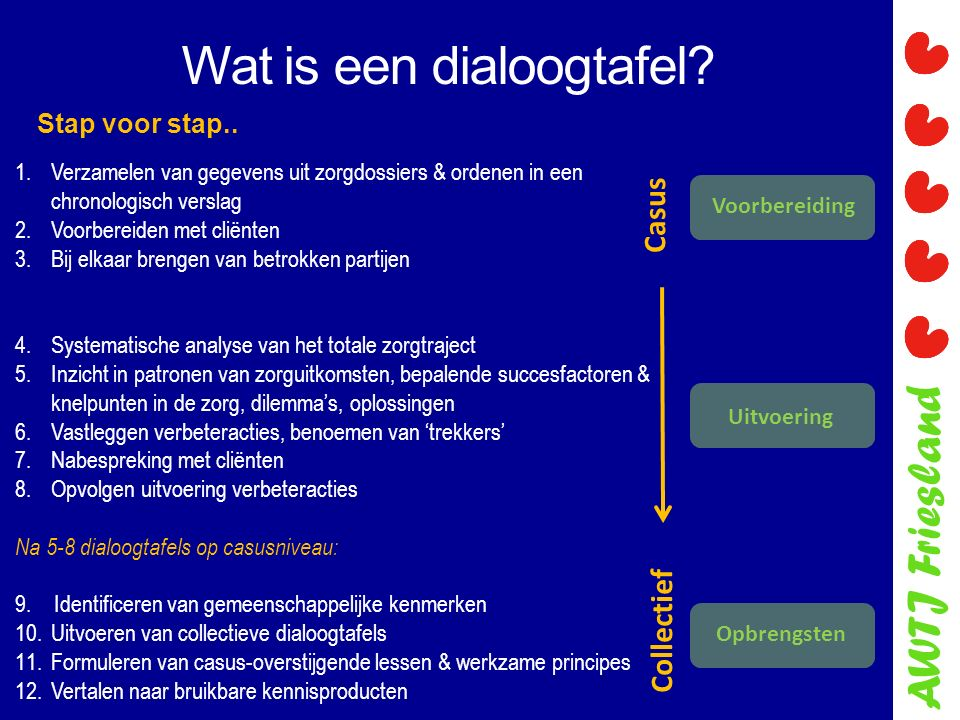 AWTJ Friesland Wat is een dialoogtafel? 1.Verzamelen van gegevens uit zorgdossiers & ordenen in een chronologisch verslag 2.Voorbereiden met cliënten