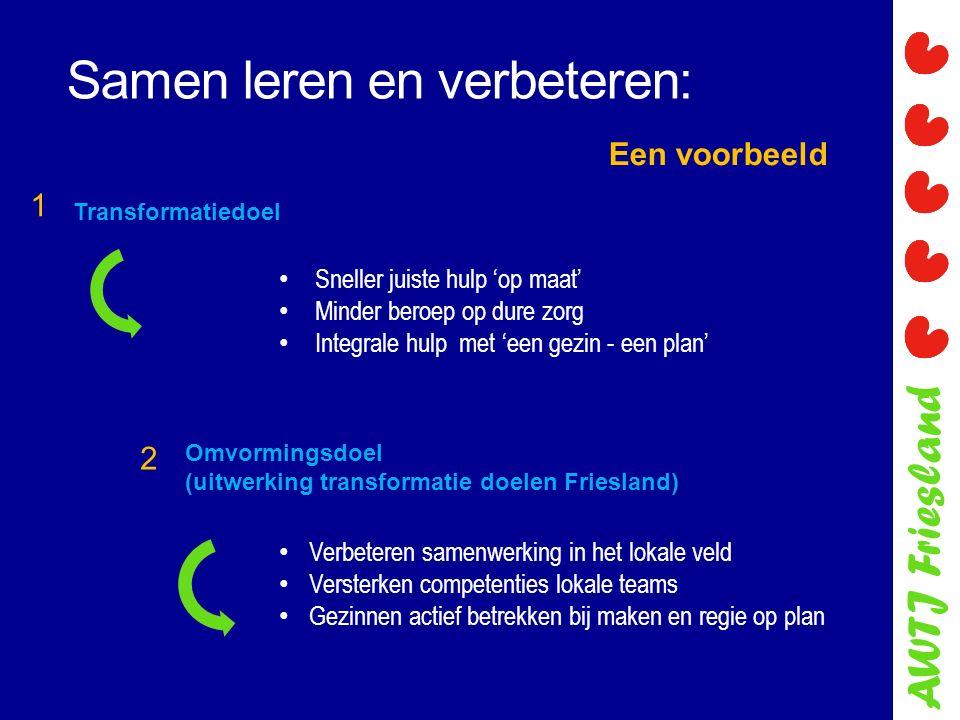 AWTJ Friesland Samen leren en verbeteren: Een voorbeeld Transformatiedoel Sneller juiste hulp 'op maat' Minder beroep op dure zorg Integrale hulp met 'een gezin - een plan' Omvormingsdoel (uitwerking transformatie doelen Friesland) Verbeteren samenwerking in het lokale veld Versterken competenties lokale teams Gezinnen actief betrekken bij maken en regie op plan 1 2