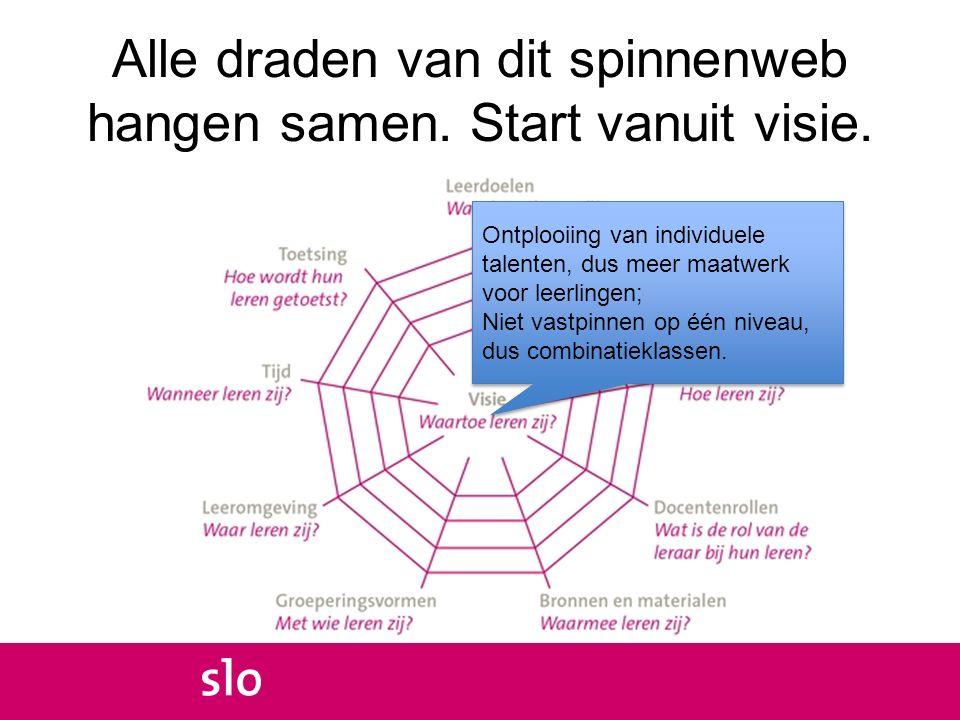 Keuzevrijheid onderbouw VO (1) Verplicht: kerndeel van 58 globale kerndoelen voor eerste 2 leerjaren; differentieel deel: 2 e moderne vreemde taal in vmbo, en twee moderne vreemde talen in h/v; Zie: http://www.slo.nl/voortgezet/onderbouw/kern doelen/ http://www.slo.nl/voortgezet/onderbouw/kern doelen/