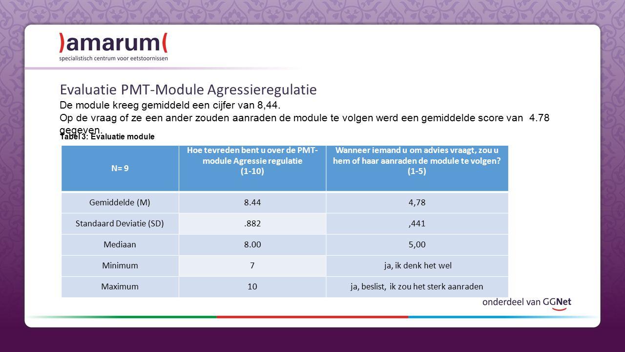 Evaluatie PMT-Module Agressieregulatie De module kreeg gemiddeld een cijfer van 8,44.