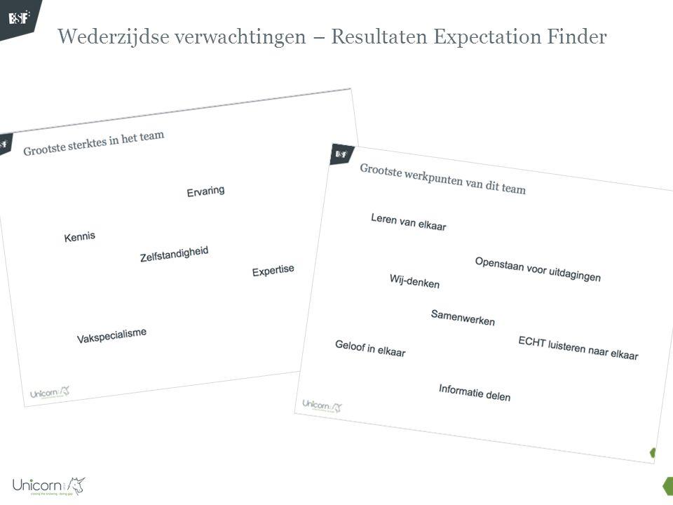 Wederzijdse verwachtingen – Resultaten Expectation Finder