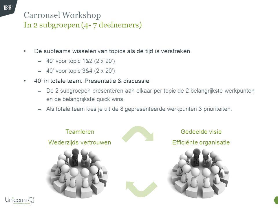 Carrousel Workshop In 2 subgroepen (4- 7 deelnemers) De subteams wisselen van topics als de tijd is verstreken. –40' voor topic 1&2 (2 x 20') –40' voo