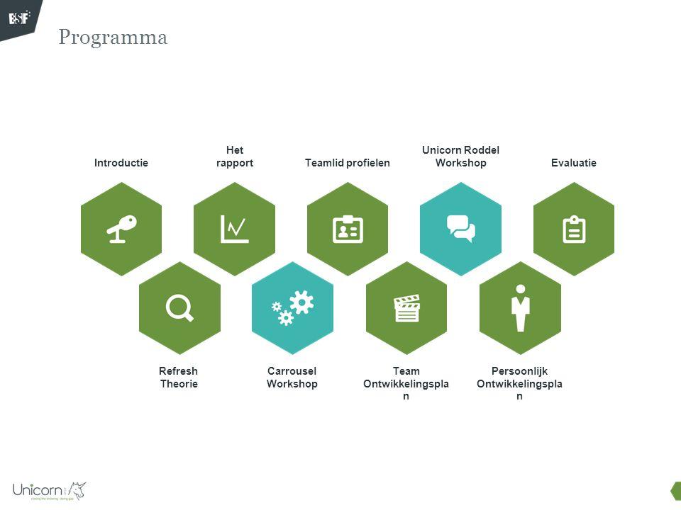 9u00 Introductie –Doelstelling & programmaoverzicht (5') –Gedragsregels opstellen (5') –Wederzijdse verwachtingen (10') 9u30 Refresh Theorie –Filmpje Refresh Theorie & toelichting (15') 9u45 Het rapport –Hoe rapport lezen & globaal overzicht van de resultaten (15') 10u00 Carroussel Workshop –Werkwijze Carrousel (15') –Uitvoering Workshop (120') 12u15 Team Ontwikkelingsplan (TOP) –Uitwerken in subteams (20') –Uitwisseling in totale groep (15') 12u50 Evaluatie 13u00 Einde Info voor de facilitator – Timings workshop 1/2 dag