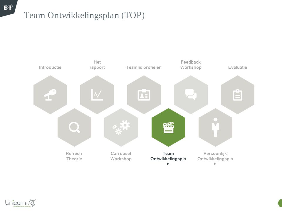 Team Ontwikkelingsplan (TOP) Introductie Refresh Theorie Het rapport Carrousel Workshop Teamlid profielen Feedback Workshop Team Ontwikkelingspla n Ev