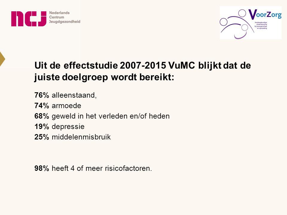 Uit de effectstudie 2007-2015 VuMC blijkt dat de juiste doelgroep wordt bereikt: 76% alleenstaand, 74% armoede 68% geweld in het verleden en/of heden 19% depressie 25% middelenmisbruik 98% heeft 4 of meer risicofactoren.