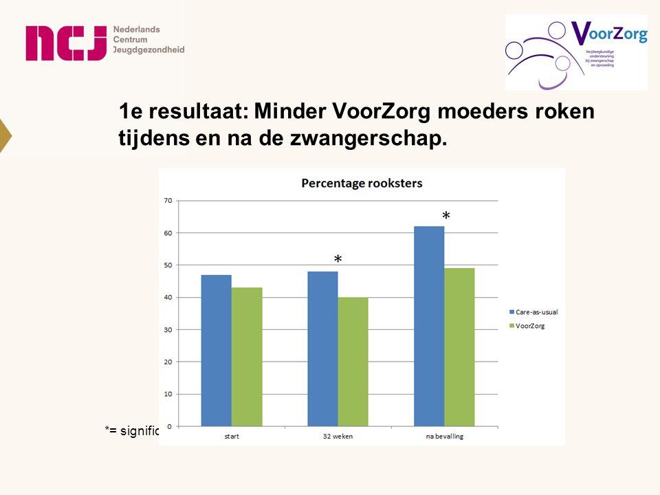 1e resultaat: Minder VoorZorg moeders roken tijdens en na de zwangerschap. *= significant verschil
