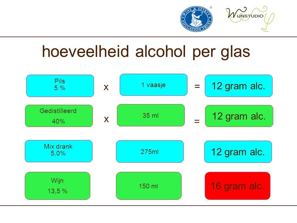 hoeveelheid alcohol per glas Pils 5 % 1 vaasje 12 gram alc. Gedistilleerd 40% 35 ml 12 gram alc. x x = = Mix drank 5.0% 275ml 12 gram alc. Wijn 13,5 %