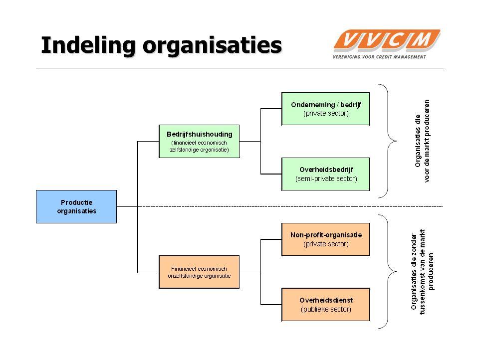 5 Onderneming Onderneming = bedrijfshuishouding = bedrijf = organisatie die streeft naar continuïteit door middel van financiële onafhankelijkheid.