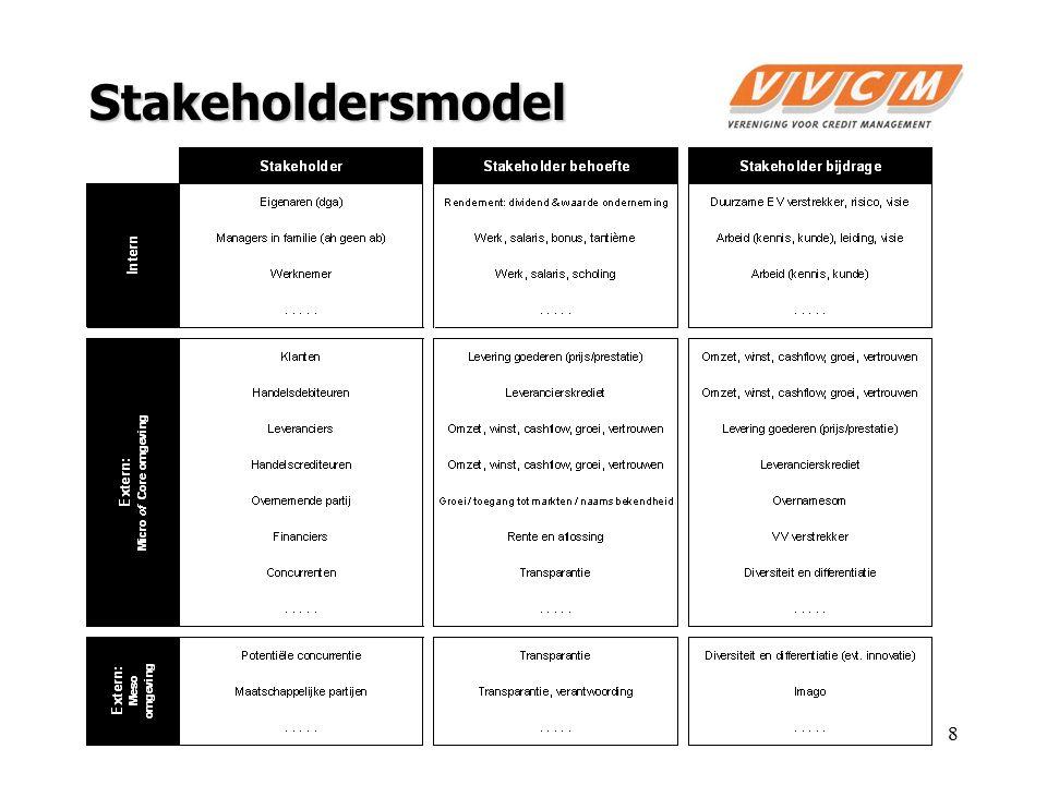 Organisatie (intern) Micro (core) Meso Macro Omgeving: Schillenmodel