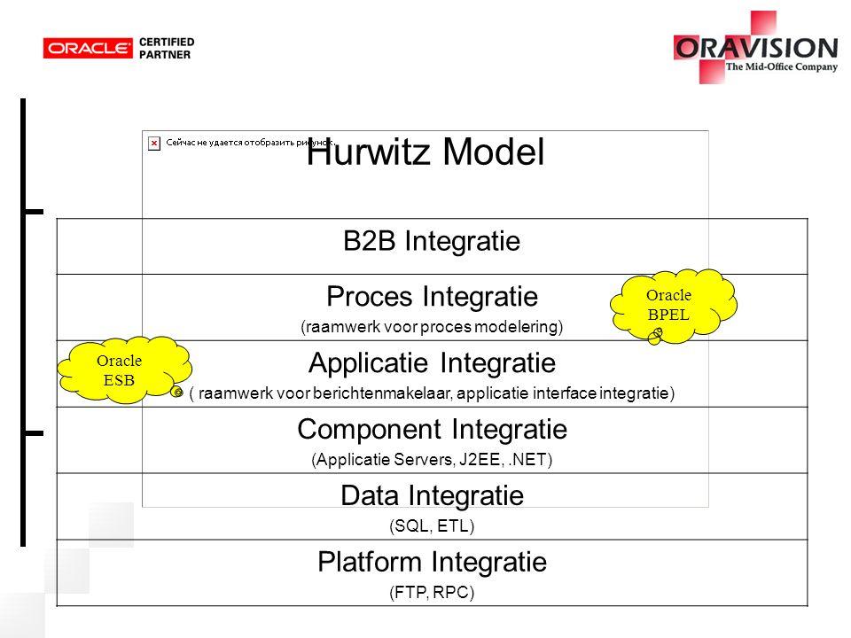 Hurwitz Model B2B Integratie Proces Integratie (raamwerk voor proces modelering) Applicatie Integratie ( raamwerk voor berichtenmakelaar, applicatie i