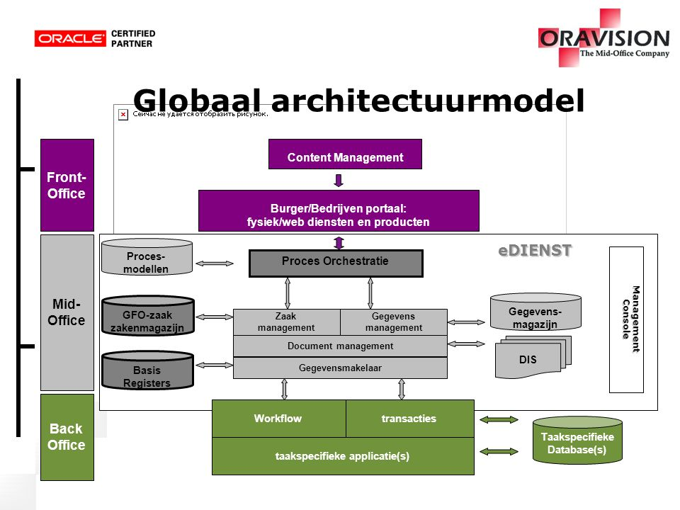 Globaal architectuurmodel ManagementConsole eDIENST Mid- Office Gegevens- magazijn Gegevensmakelaar DIS Document management Gegevens management Proces
