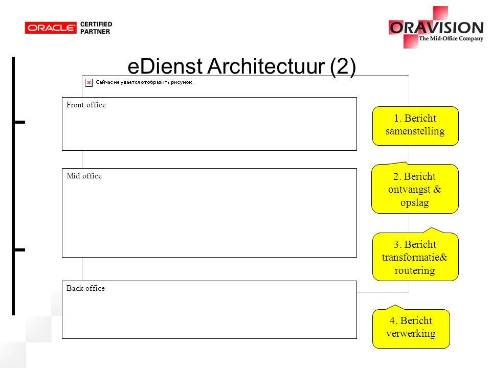 eDienst Architectuur (2) Front office Mid office Back office 1. Bericht samenstelling 2. Bericht ontvangst & opslag 3. Bericht transformatie& routerin