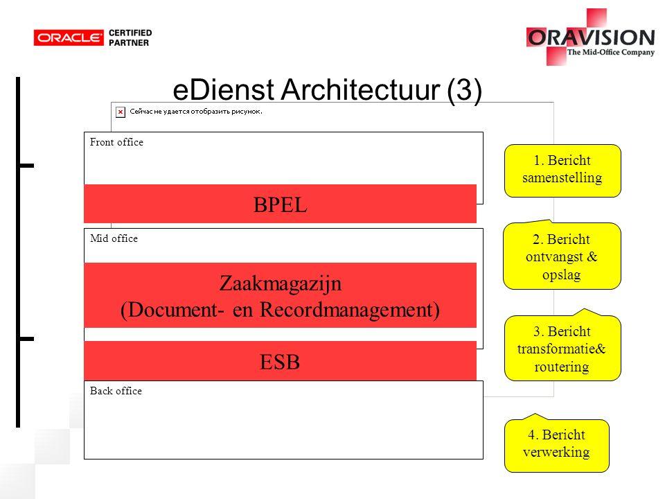 eDienst Architectuur (3) Front office Mid office Back office 1. Bericht samenstelling 2. Bericht ontvangst & opslag 3. Bericht transformatie& routerin