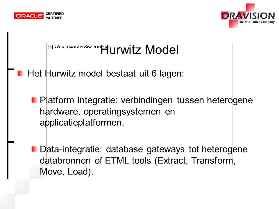 Hurwitz Model Componenten Integratie: Combineren van nieuwe functionaliteit met ERP pakketten en legacy applicaties.