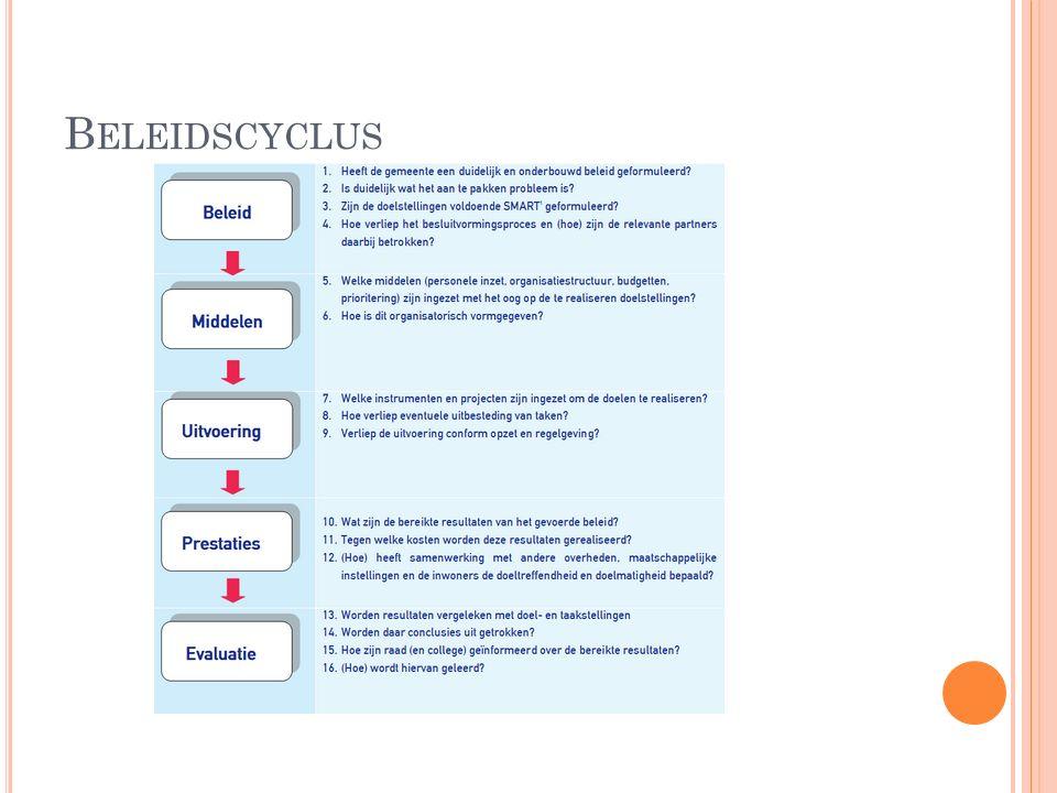 B ELEIDSCYCLUS