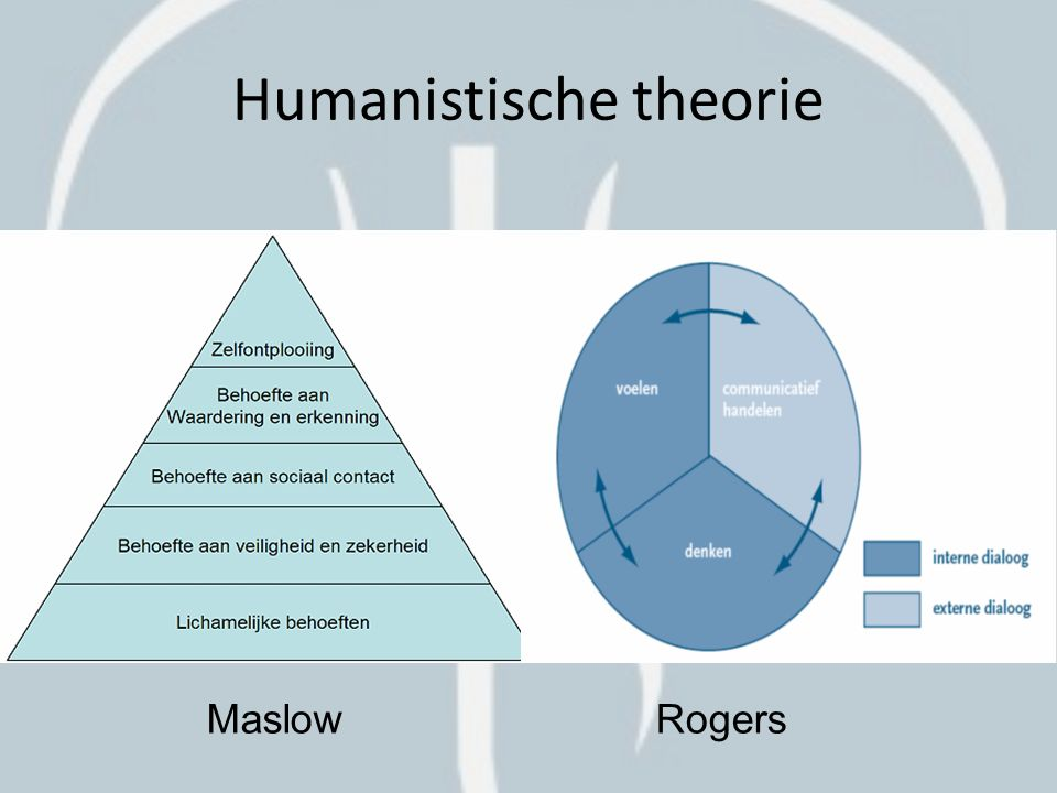 Theorieën 1.Psychodynamische theorie – Freud 2.Psychosociale theorie – Erikson 3.Behaviourisme - Pavlov, Skinner, Watson 4.Social learning theorie – Bandura 5.Ethologische theorie – Darwin, Lorenz, Bowlby 6.Evolutionare ontwikkelingstheorie – Darwin, Buss, Geary & Bjorkland 7.Bio-ecologisch model – Bronfenbrenner 8.Life-course theory – Elder 9.Dynamische systeemtheorie – Thelen & Smith 10.Cognitieve ontwikkelingstheorie – Piaget 11.Socioculturele theorie – Vygotsky 12.Informatieverwerkingstheorie