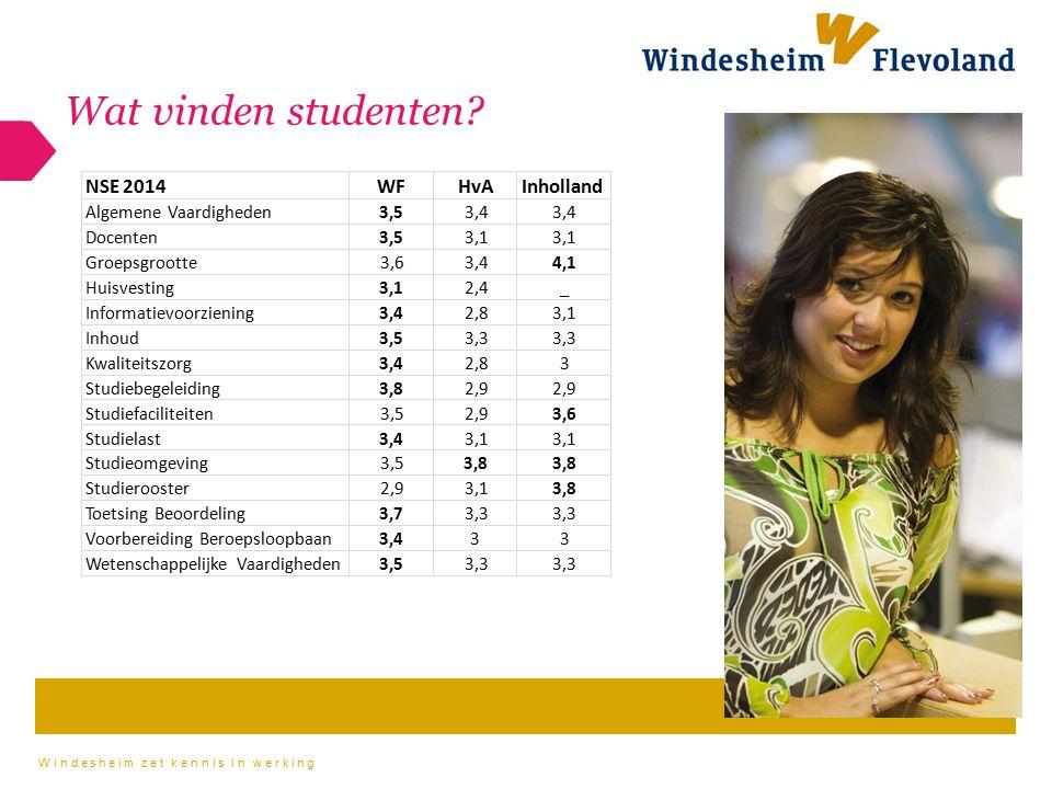 Windesheim zet kennis in werking Wat vinden studenten?