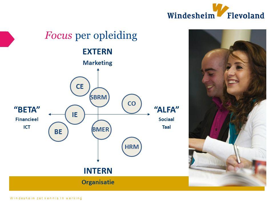 Windesheim zet kennis in werking CE CO BE Focus per opleiding BETA Financieel ICT ALFA Sociaal Taal INTERN Organisatie EXTERN Marketing HRM BMER SBRM IE