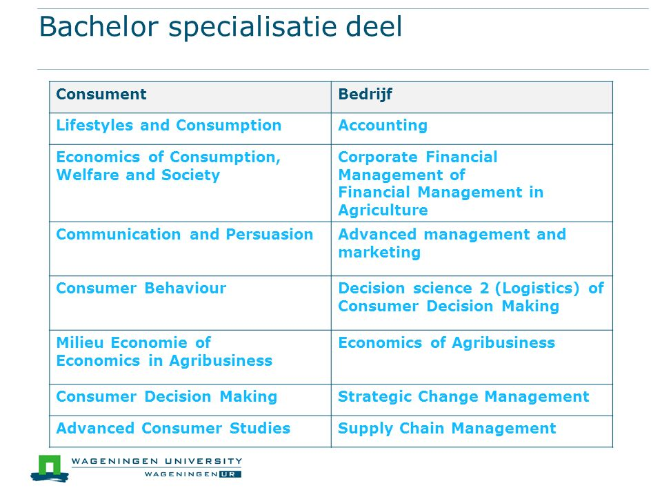Bachelor specialisatie deel ConsumentBedrijf Lifestyles and ConsumptionAccounting Economics of Consumption, Welfare and Society Corporate Financial Ma