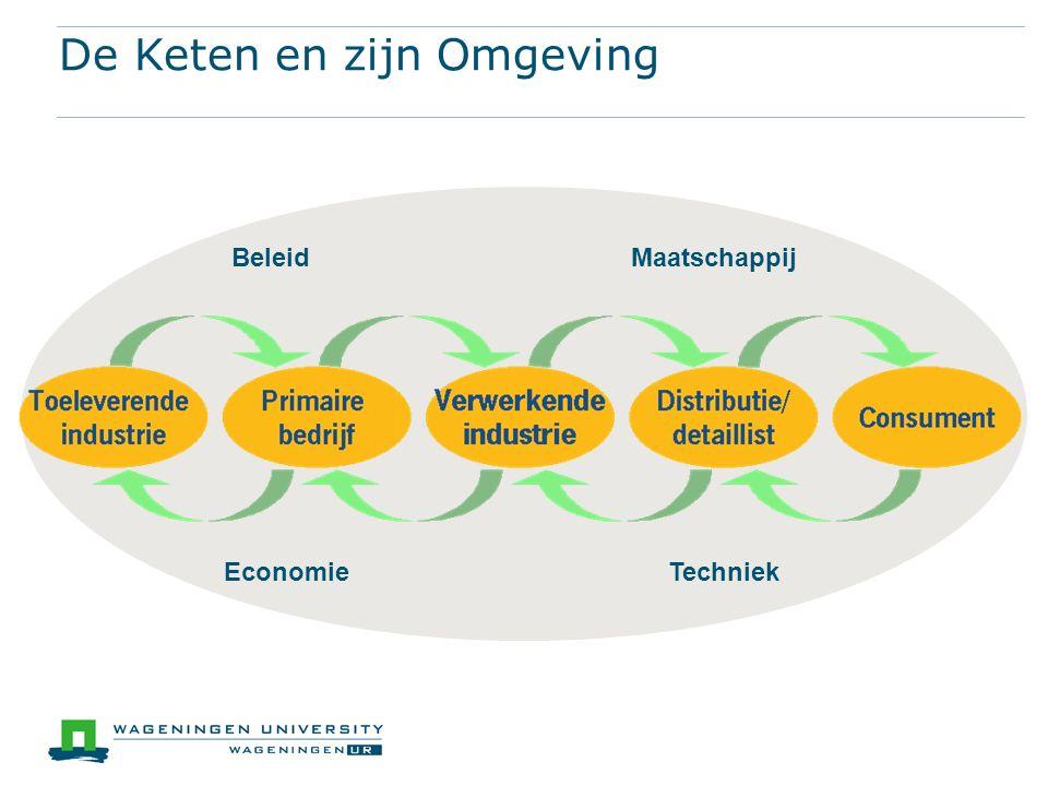 De Keten en zijn Omgeving Beleid Maatschappij Economie Techniek