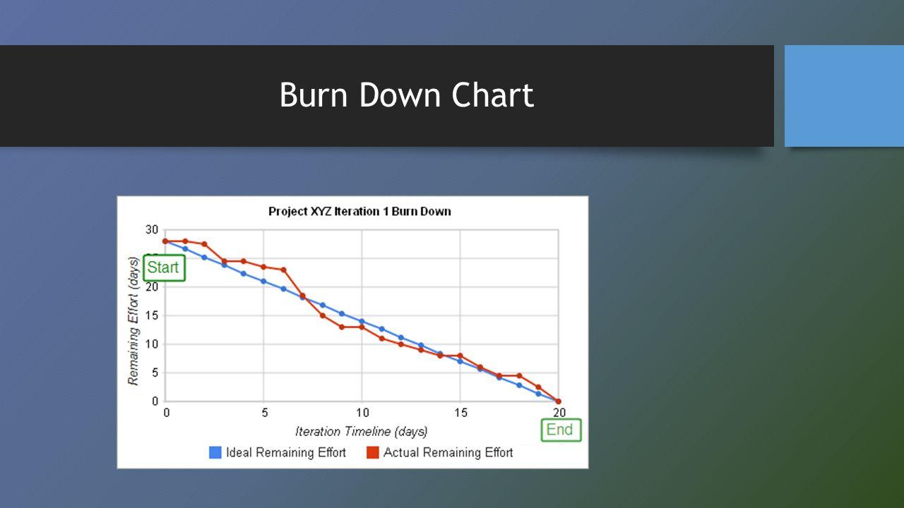 1 2 3 4 Wat zouden de volgende burn down charts zeggen over het werk en het team?