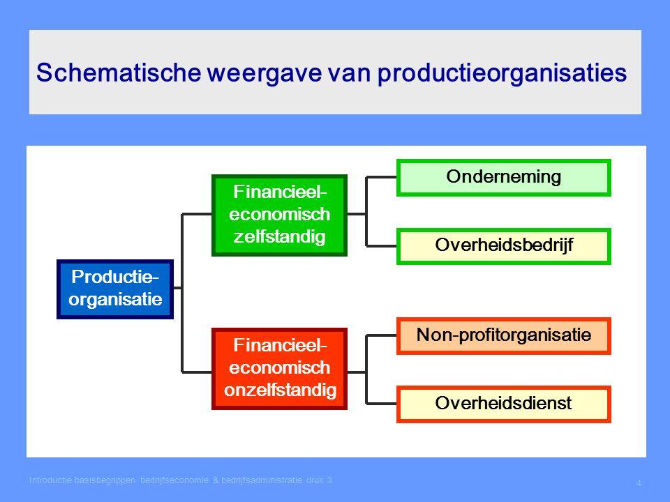 Introductie basisbegrippen bedrijfseconomie & bedrijfsadministratie druk 3 4 Schematische weergave van productieorganisaties Financieel- economisch ze