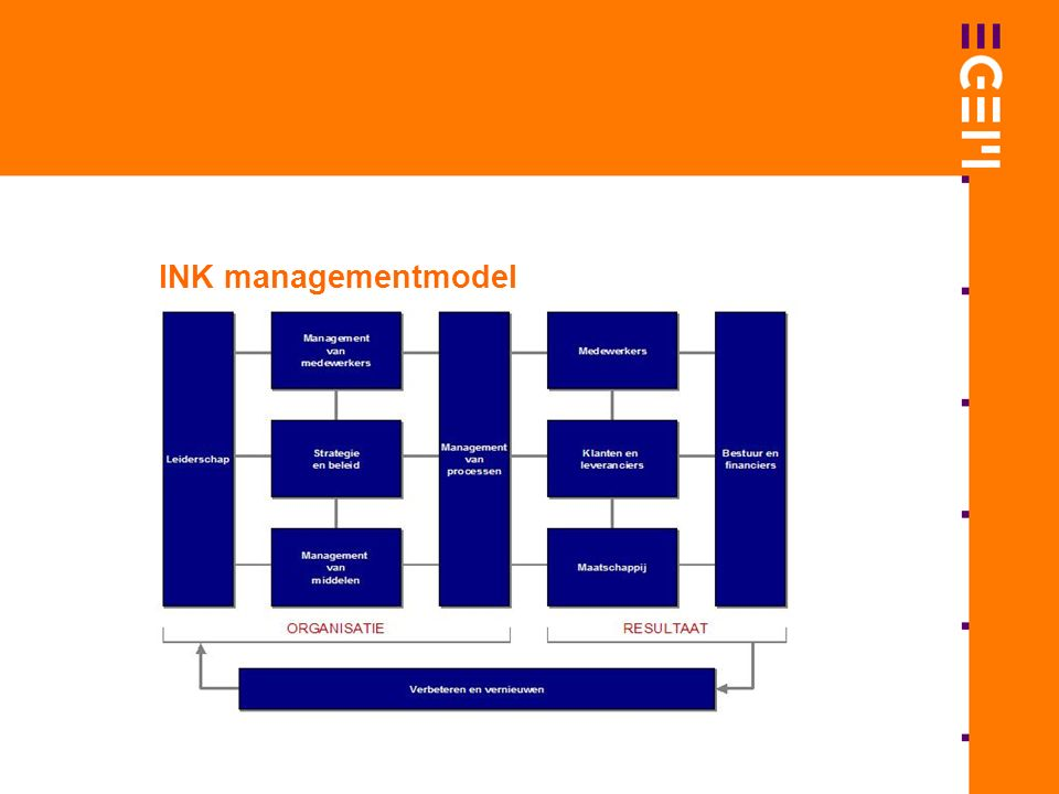 INK managementmodel