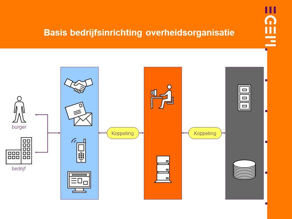 Basis bedrijfsinrichting overheidsorganisatie Koppeling burger bedrijf Koppeling