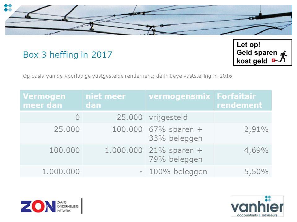Box 3 heffing in 2017 Op basis van de voorlopige vastgestelde rendement; definitieve vaststelling in 2016 Vermogen meer dan niet meer dan vermogensmixForfaitair rendement 025.000vrijgesteld 25.000100.00067% sparen + 33% beleggen 2,91% 100.0001.000.00021% sparen + 79% beleggen 4,69% 1.000.000-100% beleggen5,50%