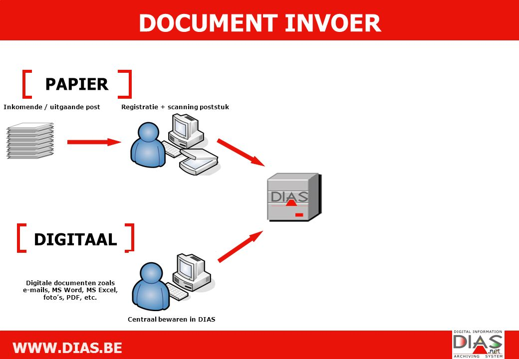 WWW.DIAS.BE DOCUMENT INVOER DIGITAAL PAPIER Inkomende / uitgaande postRegistratie + scanning poststuk Digitale documenten zoals e-mails, MS Word, MS Excel, foto's, PDF, etc.