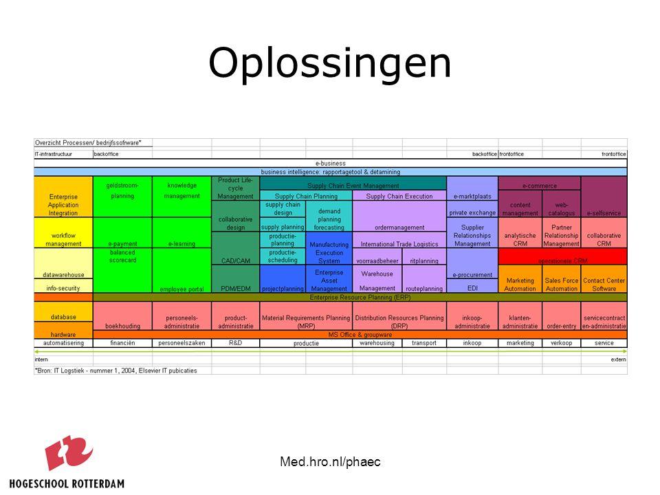Med.hro.nl/phaec Oplossingen