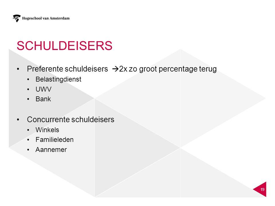 SCHULDEISERS Preferente schuldeisers  2x zo groot percentage terug Belastingdienst UWV Bank Concurrente schuldeisers Winkels Familieleden Aannemer 19