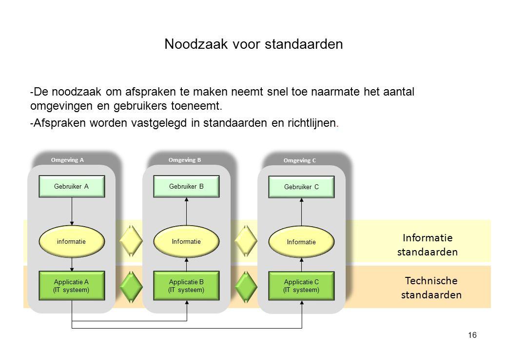 Principe voor standaardisatie van zorginformatie Zorginformatie is los van implementaties en specifiek gebruik te definiëren in de vorm van stabiele, herbruikbare informatiebrokken: zorginformatiebouwstenen Eenduidige vastlegging van zorginformatie vraagt standaarden - Uitgangspunt: aansluiten bij de omgeving van de zorgprofessional afspraken op (zorg)informatieniveau zijn leidend afspraken op applicatieniveau worden daarvan afgeleid - Zorginformatiebouwstenen zijn klein en generiek genoeg om in relatief veel situaties toepasbaar te zijn en hergebruikt te worden kunnen worden gebruikt in verschillende toepassingen en door verschillende gebruikers: 17
