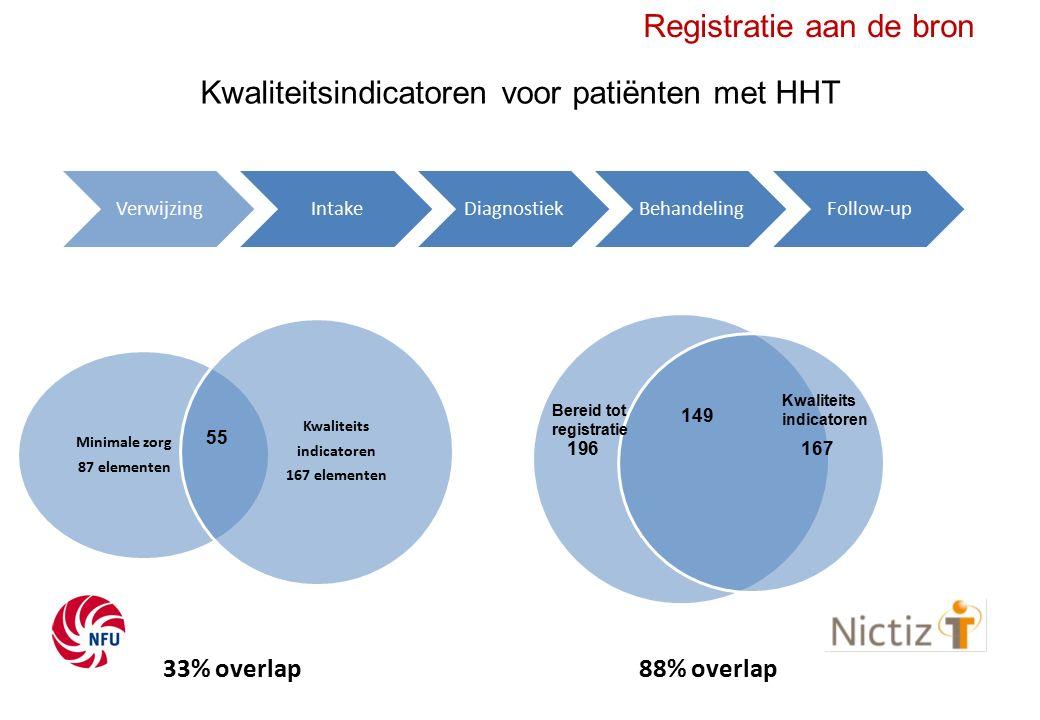 Registratie aan de bron Zorginformatiebouwstenen 1.In welke mate zijn er voor de benodigde gegevens voor de kwaliteitsindicatoren passende bestaande zorginformatiebouwstenen of –elementen reeds beschikbaar.