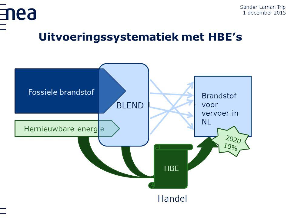 Fossiele brandstof Hernieuwbare energie BLEND Brandstof voor vervoer in NL 2020 10% HBE Handel Uitvoeringssystematiek met HBE's Sander Laman Trip 1 de