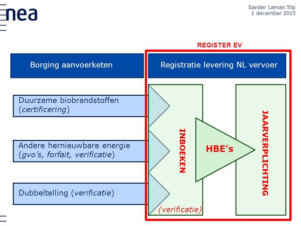Borging aanvoerketen Duurzame biobrandstoffen (certificering) Andere hernieuwbare energie (gvo's, forfait, verificatie) Dubbeltelling (verificatie) RE