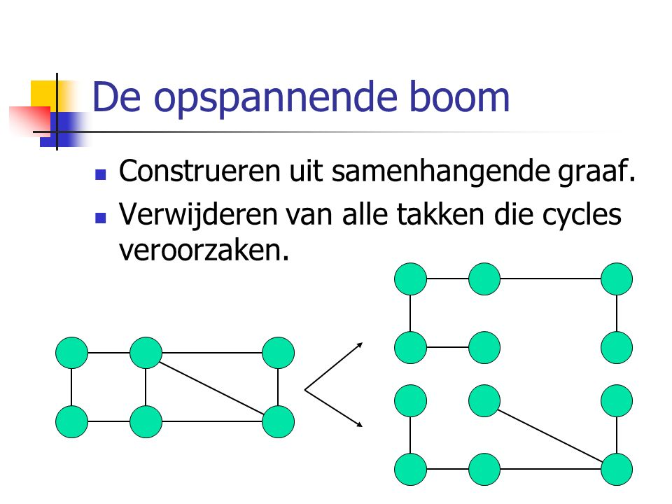 De opspannende boom Construeren uit samenhangende graaf. Verwijderen van alle takken die cycles veroorzaken.