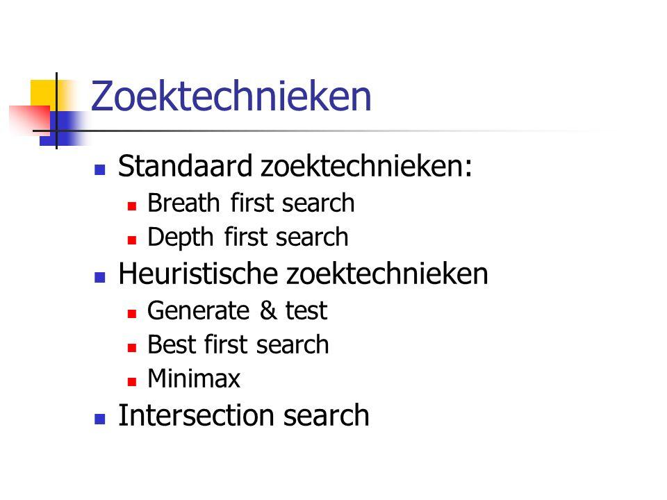 Zoektechnieken Standaard zoektechnieken: Breath first search Depth first search Heuristische zoektechnieken Generate & test Best first search Minimax