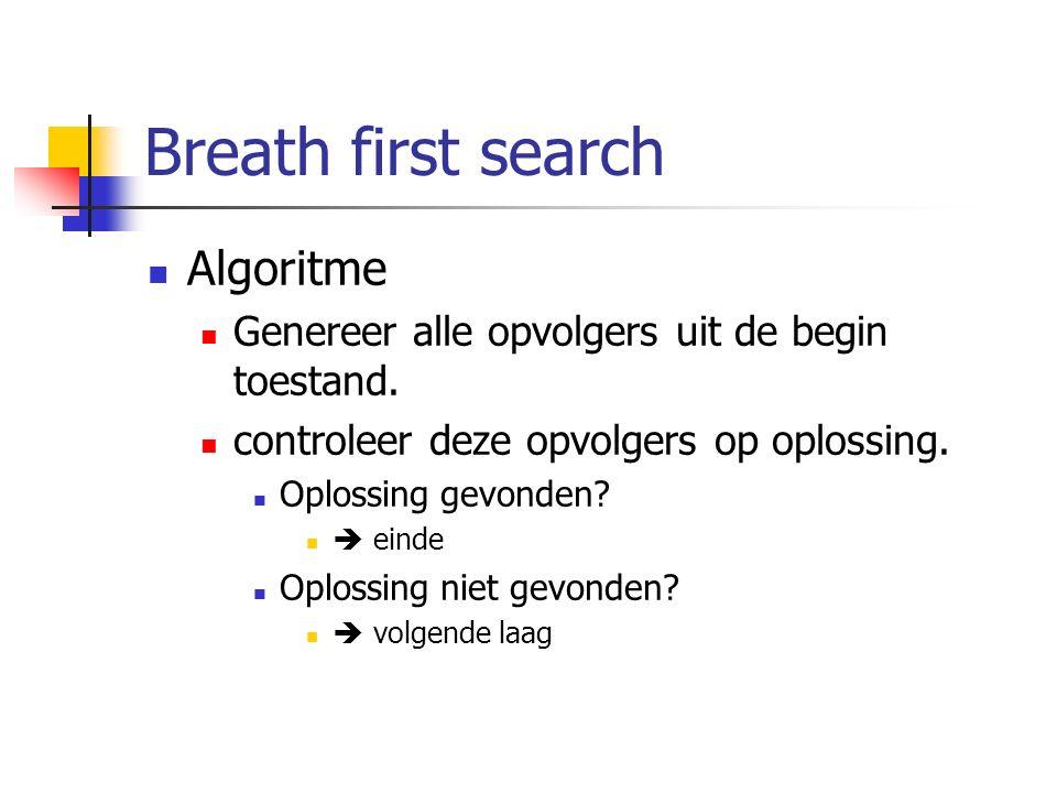 Breath first search Algoritme Genereer alle opvolgers uit de begin toestand. controleer deze opvolgers op oplossing. Oplossing gevonden?  einde Oplos