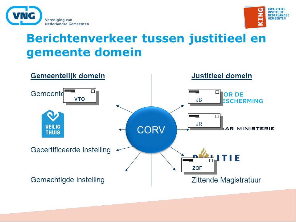 Wat is het feitelijke gebruik van CORV?