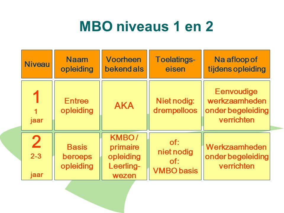 18 MBO niveaus 1 en 2 Niveau Naam opleiding Voorheen bekend als Toelatings- eisen Na afloop of tijdens opleiding 1 jaar Entree opleiding AKA Niet nodi