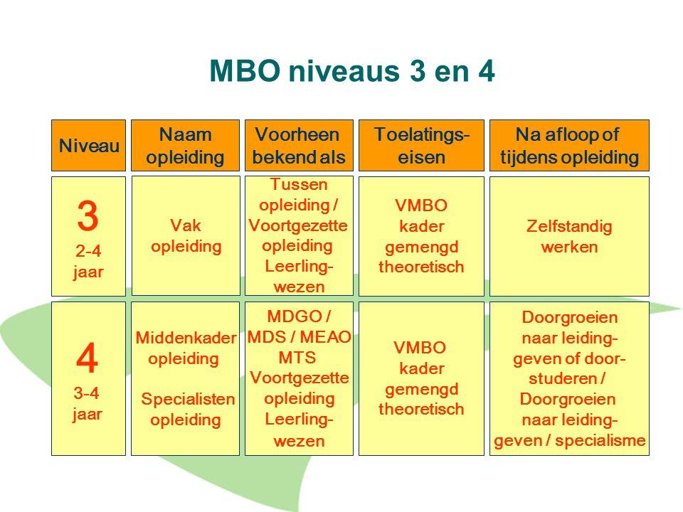 19 MBO niveaus 3 en 4 Niveau Naam opleiding Voorheen bekend als Toelatings- eisen Na afloop of tijdens opleiding 3 2-4 jaar Vak opleiding Tussen oplei