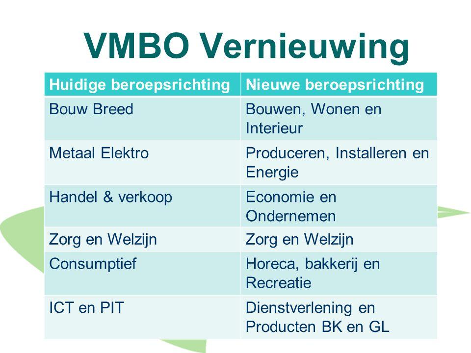 VMBO Vernieuwing Huidige beroepsrichtingNieuwe beroepsrichting Bouw BreedBouwen, Wonen en Interieur Metaal ElektroProduceren, Installeren en Energie H