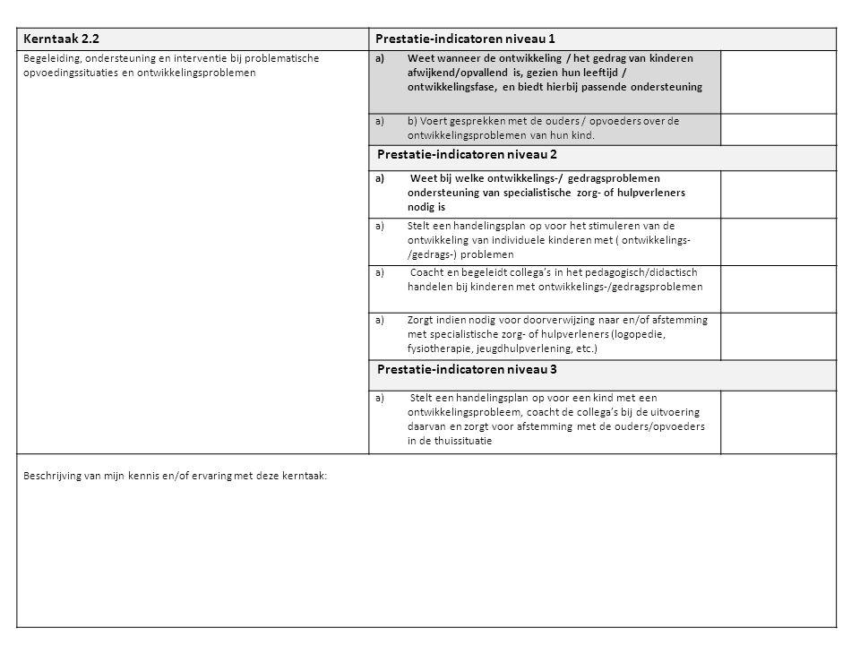 Kerntaak 2.2Prestatie-indicatoren niveau 1 Begeleiding, ondersteuning en interventie bij problematische opvoedingssituaties en ontwikkelingsproblemen a)Weet wanneer de ontwikkeling / het gedrag van kinderen afwijkend/opvallend is, gezien hun leeftijd / ontwikkelingsfase, en biedt hierbij passende ondersteuning a)b) Voert gesprekken met de ouders / opvoeders over de ontwikkelingsproblemen van hun kind.