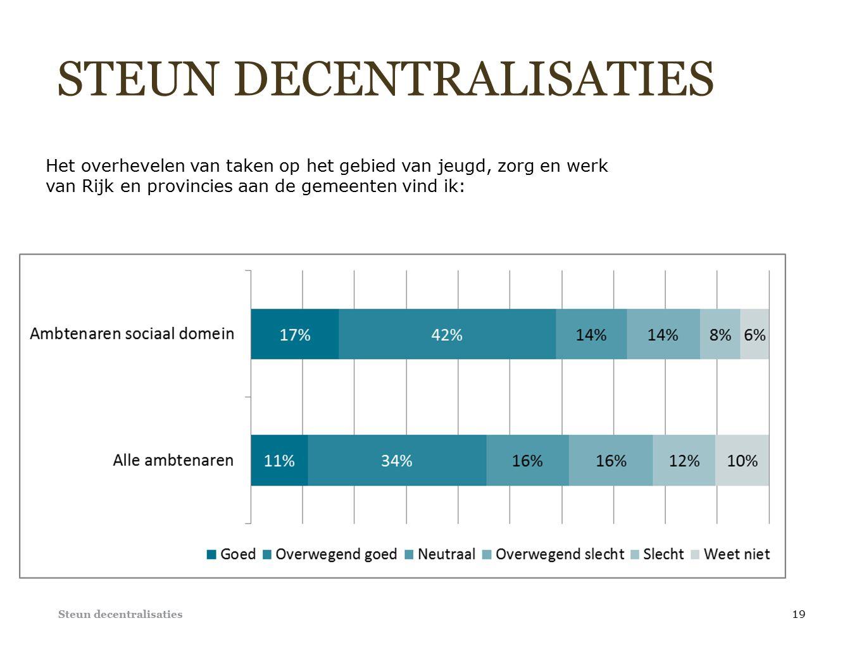 STEUN DECENTRALISATIES Steun decentralisaties 19 Het overhevelen van taken op het gebied van jeugd, zorg en werk van Rijk en provincies aan de gemeenten vind ik: