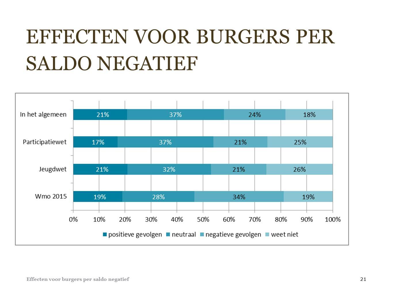 EFFECTEN VOOR BURGERS PER SALDO NEGATIEF Effecten voor burgers per saldo negatief 21