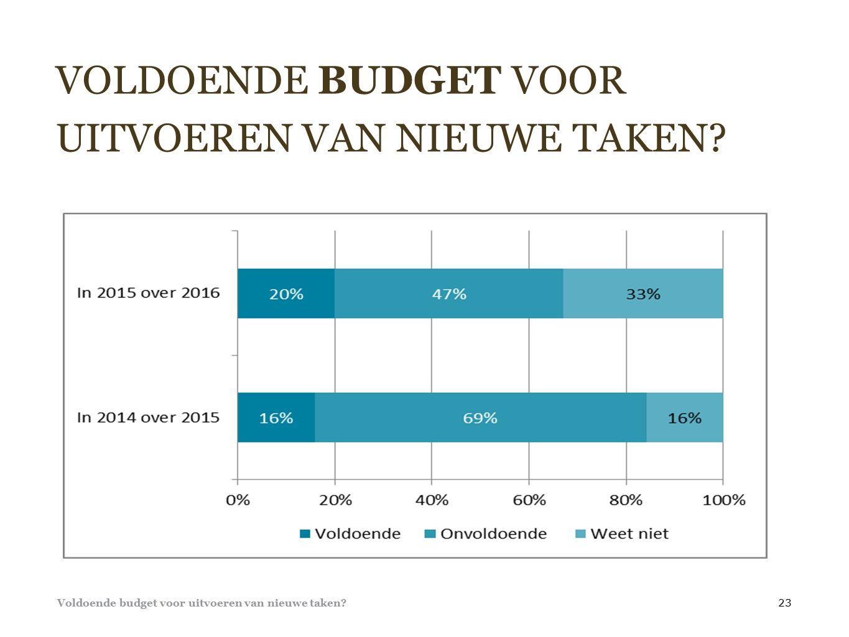 VOLDOENDE BUDGET VOOR UITVOEREN VAN NIEUWE TAKEN. Voldoende budget voor uitvoeren van nieuwe taken.